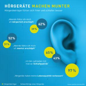 Infografik Hörminderung Lebensqualität